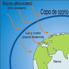 Rayos ultravioleta (UV) – Ciencias Médicas a997724d21ba4